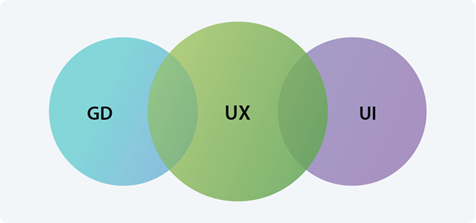 Graphic Design (GD)  User Interface Design (UI), User Experience Design (UX)