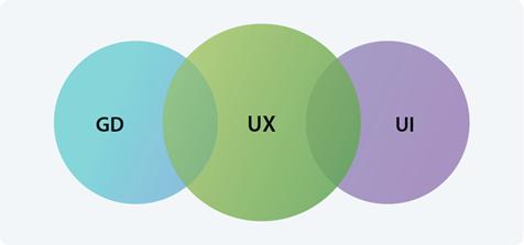 Graphic Design (GD)  User Interface Design (UI), User Experience Design (UX)