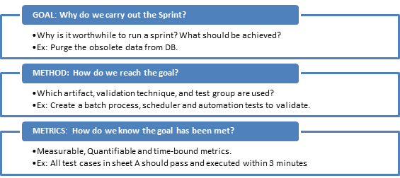 Sprint Goal – An Essential Ingredient in Scrum Recipe