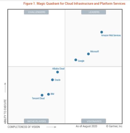 10 Cautious Steps to Boost Enterprise Cloud Security