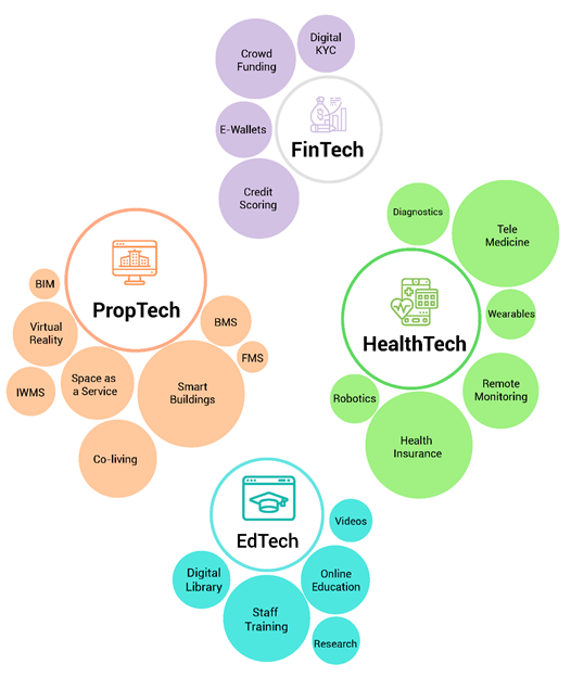PropTech, a new kid on the disruption block