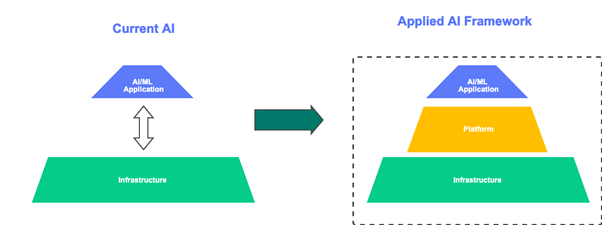 Applied AI Primer : Execute AI workloads at Scale