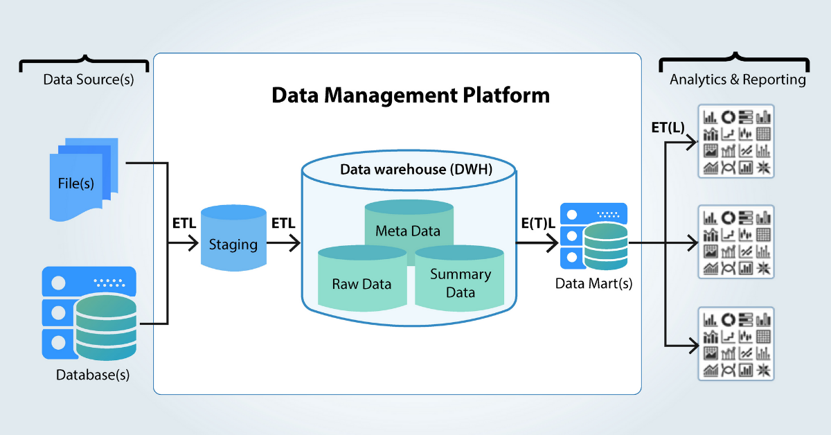 How to develop and nurture data warehouse, in the advent of cloud computing