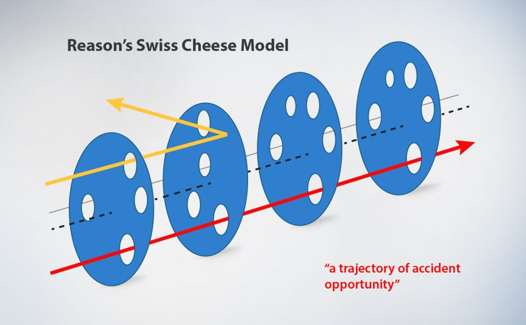 System analysis and risk mitigation using Swiss Cheese model 1