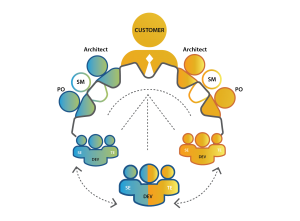 coMakeIT   Distributed Software Factory Models