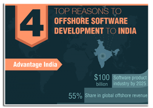 4 Reasons To Strongly Consider Offshoring Software Development to India 1