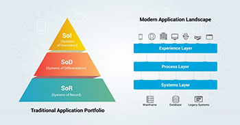 coMakeIT | White Paper Demystifying Application Modernization