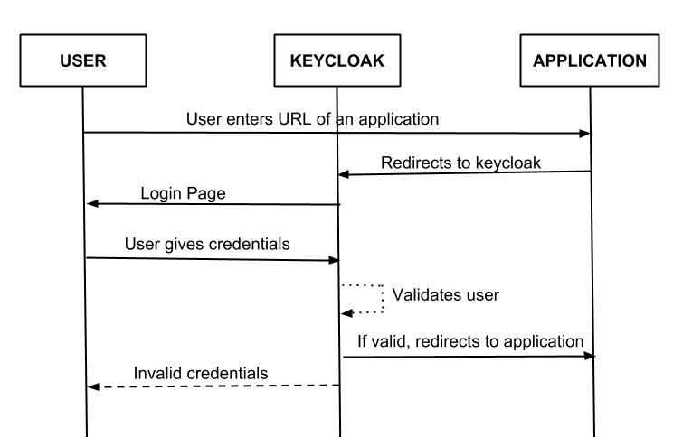 Keycloak Working Procedure