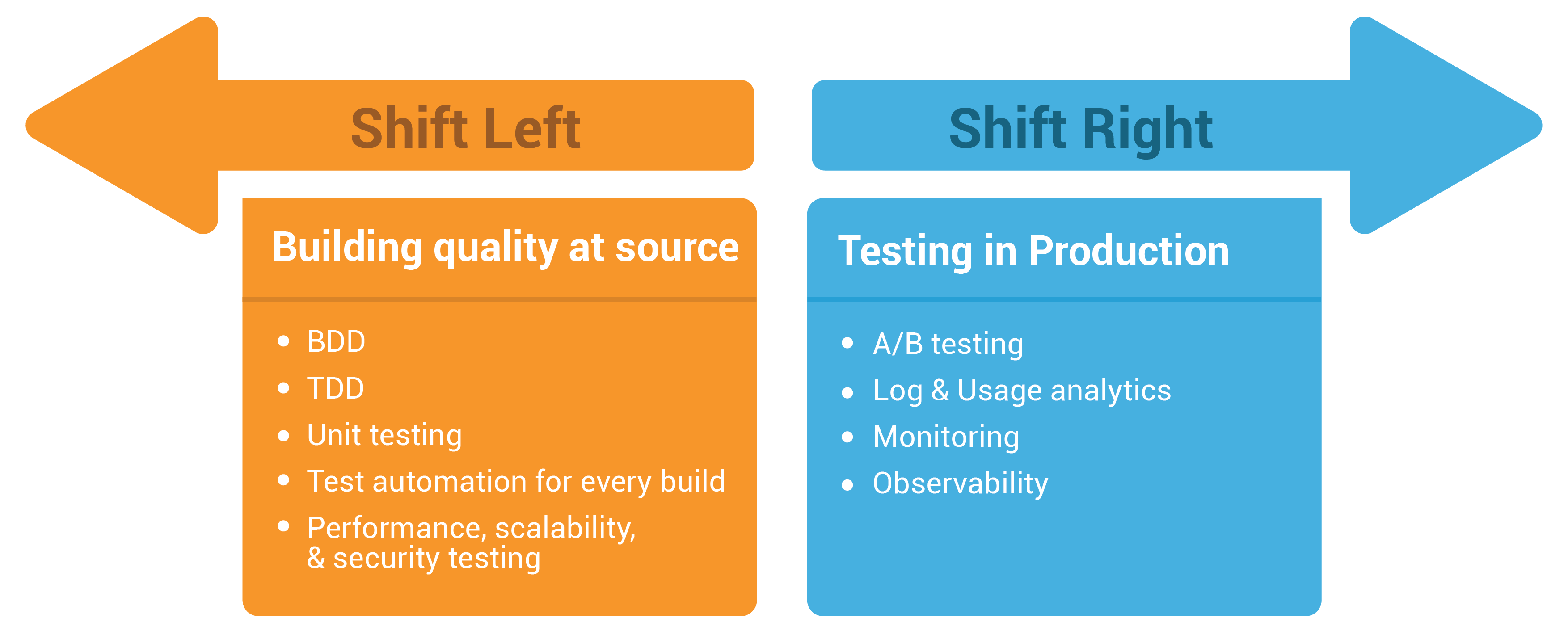 coMakeIT | Quality Engineering Services