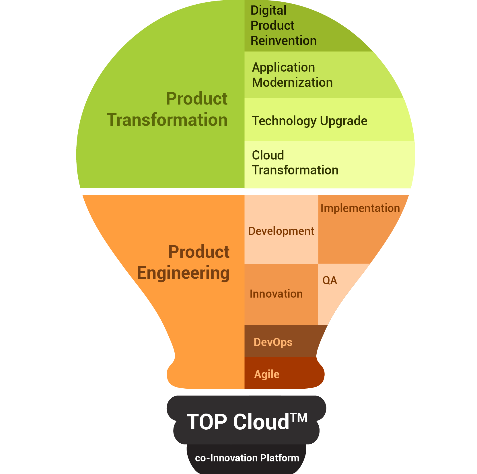 top cloud computing