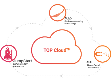 coMakeIT | TOP Cloud <sup>TM</sup>